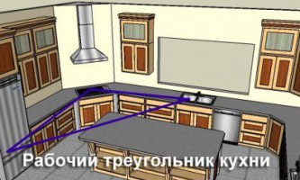 Фен-шуй на кухні