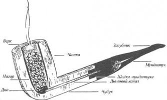 Пристрій курильної трубки